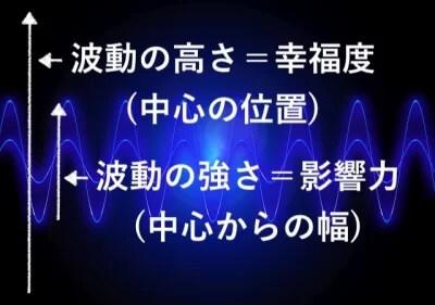波動 図解
