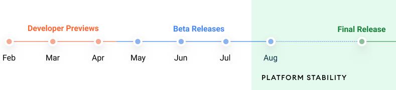 android 12 desktop timeline en overpg