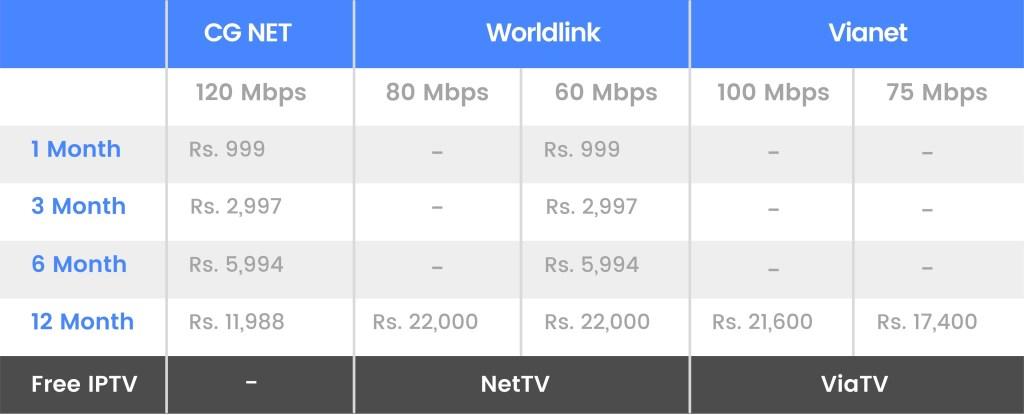 CG NET Comparison with Worldlink and Vianet