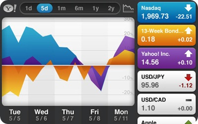 YahooFinance_iphone_bb