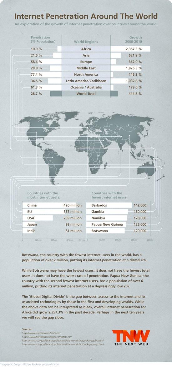 Internet Penetration Around The World