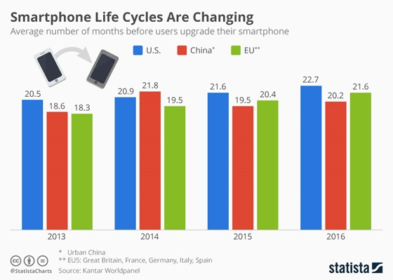 chartoftheday_8348_smartphone_life_cycles_are_changing_n