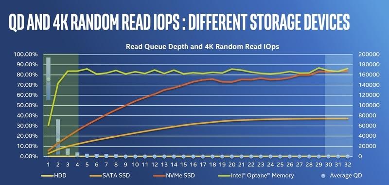 Intel's Blazing Fast Optane SSD 900P Released - Gadgeterrific