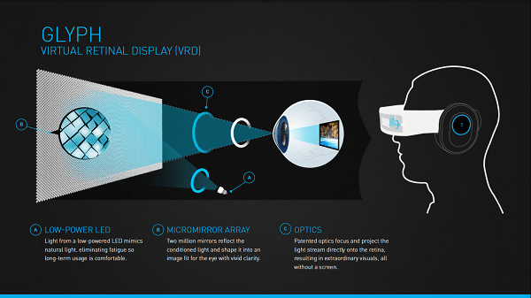 glyph-virtual-retina-display