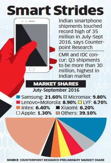 Smartphone Shipments in India Hits a Record 35 million this Quarter