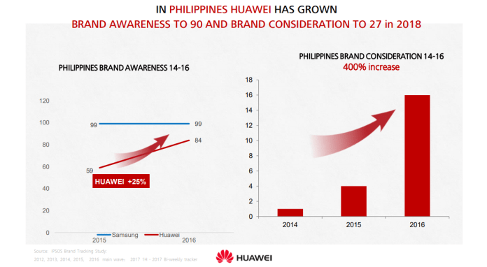 Huawei, Huawei's quest to pave roads to a better future is coming to fruition, Gadget Pilipinas, Gadget Pilipinas