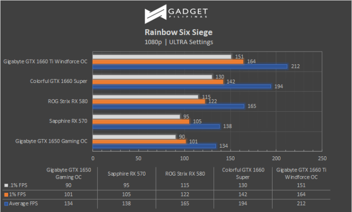 Colorful iGame GTX 1660 SUPER Review Rainbow Six Siege Benchmark