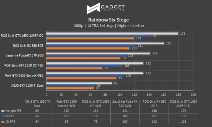 ASUS ROG Strix GTX 1650 SUPER R6S Benchmark Review