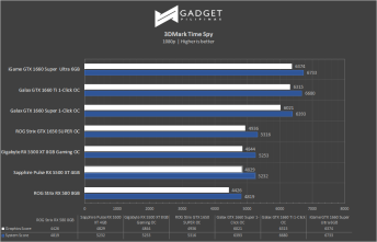 Sapphire Pulse Radeon RX 5500 XT 4GB Review - 3DMark TimeSpy Benchmark