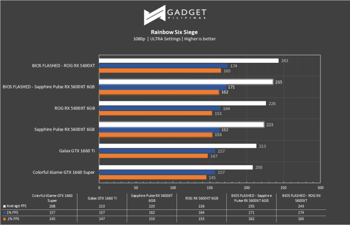 Sapphire RX 5600 XT Review R6S Benchmark
