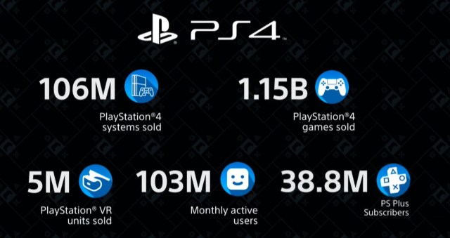 playstation 4 sales milestones, PlayStation 4 sales milestones hit staggering numbers, 106 million systems sold as of December 2019, Gadget Pilipinas, Gadget Pilipinas