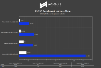 T-Force Cardea Liquid SSD Review - AS SSD Benchmark