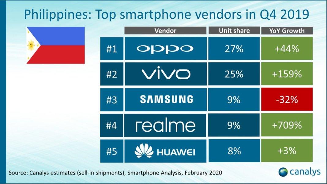 Vivo Canalys, Vivo Ranks Second in PH Top Smartphone Vendor List for Q4 of 2019, Gadget Pilipinas, Gadget Pilipinas