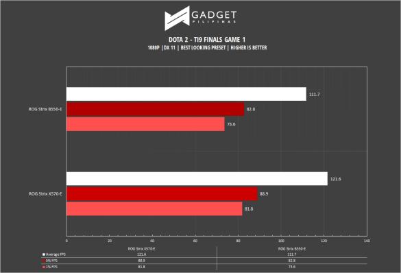 ROG Strix B550-E Motherboard Review - DOTA 2 1080p Benchmark