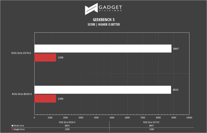 ROG Strix B550-E Motherboard Review - Geekbench Benchmark