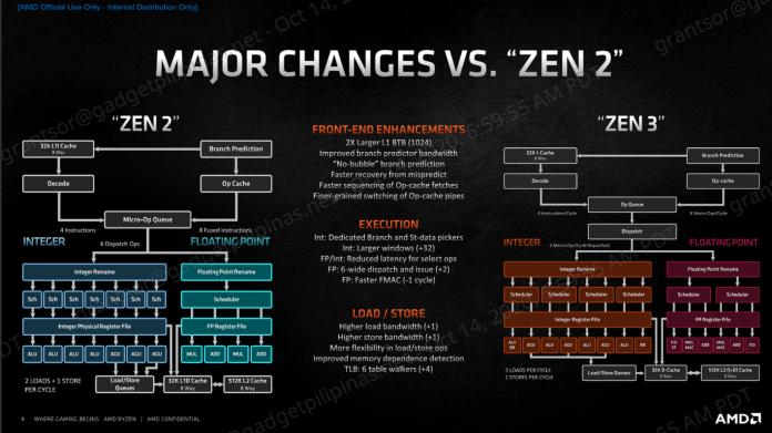 AMD Ryzen 9 5950X Review - Zen 2 vs Zen 3 changes