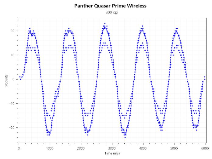 Panther Quasar Prime Review - Input Lag & Smoothing