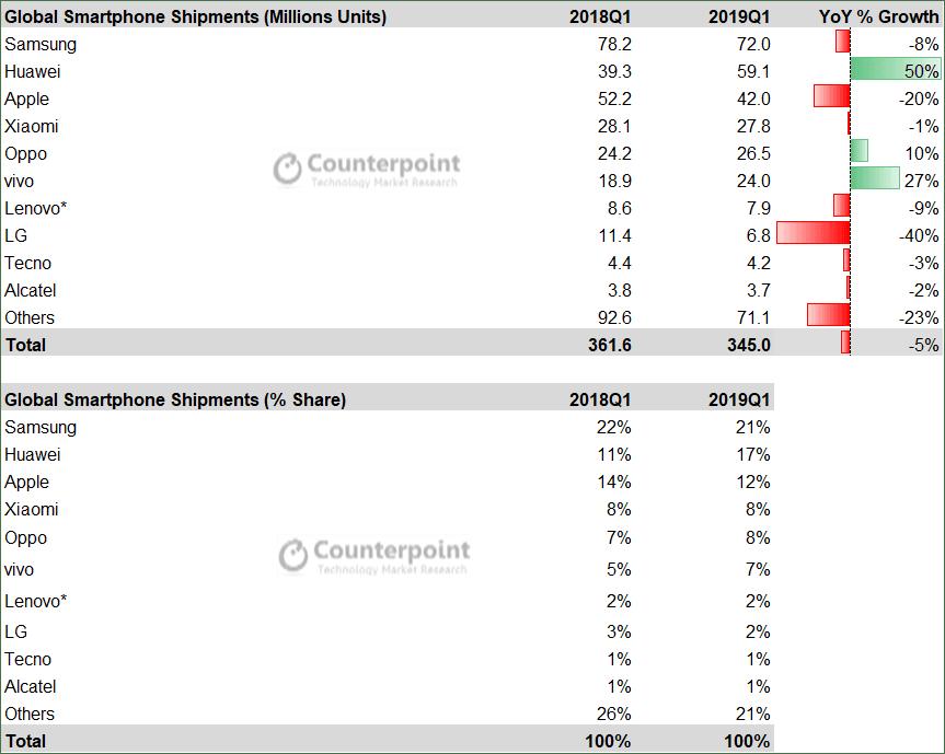 Smartphone-Market-Share-Q1-2019