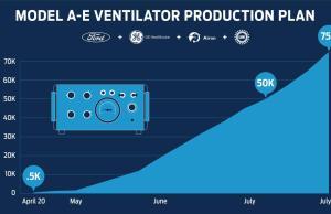 Ford Ventilator