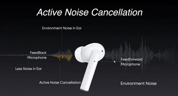 The first Realme headphones with active noise canceling were less than $ 70