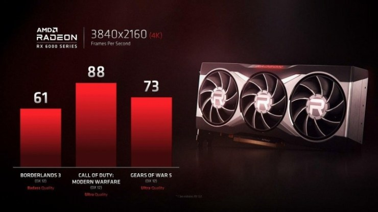 Between RTX 2080 Ti and RTX 3080. AMD Shares First Gaming Benchmarks of the Top Radeon RX 6000 (Navi 2X) in 4K