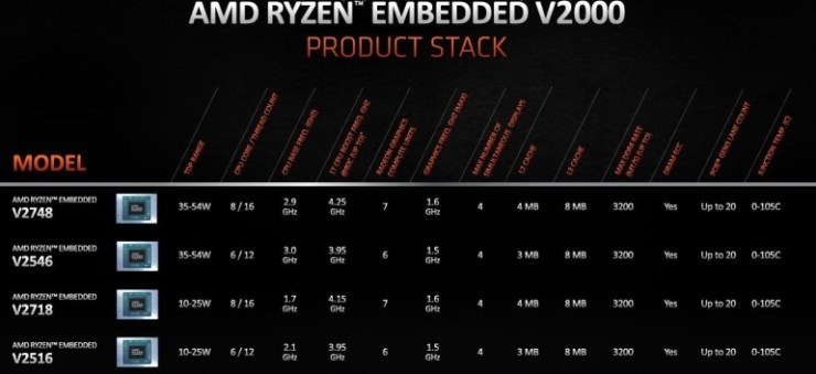 AMD unveils 7nm Ryzen Embedded V2000 processors for high-performance mini PCs