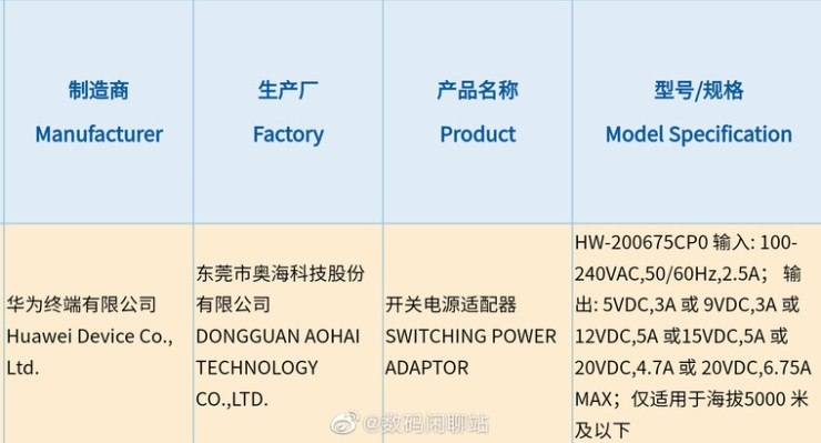 Huawei registers 135W ultra-fast charger