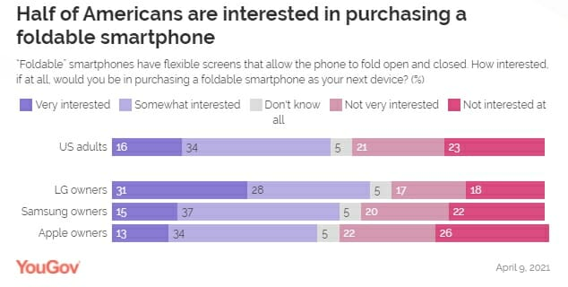 Apple iPhone owners are least interested in foldable smartphones
