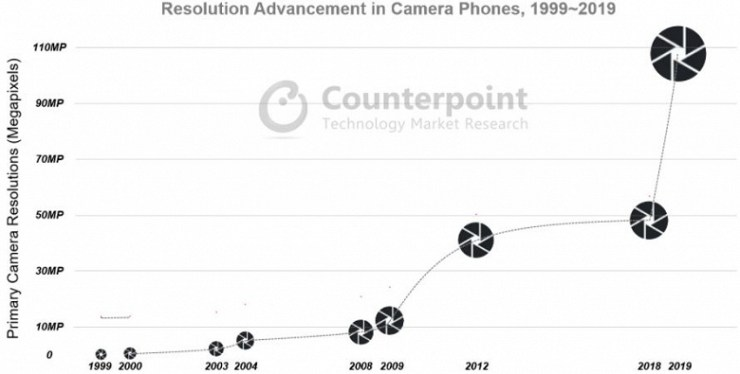 Counterpoint Research specialists highlighted the main trends in the development of smartphone cameras