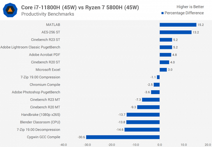 First tests of Core i7-11800H: Intel has a great processor, but AMD solutions are still better