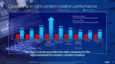 5.0GHz @ TDP 28W  Intel unveils Tiger Lake Refresh processors, flagship Core i7-1195G7 bypasses Ryzen 5800U in performance