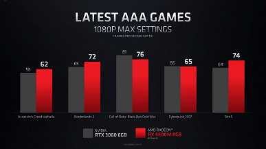 AMD had to be cunning to make Radeon RX 6000M graphics cards look better than GeForce RTX 30 adapters