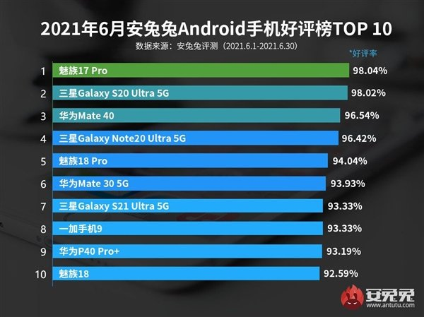 The most popular Android smartphones were last year's Meizu 17 Pro, Samsung Galaxy S20 Ultra and Huawei Mate 40