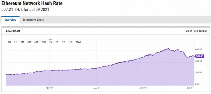 In a month, the computing power of the Ethereum network decreased by 17%.  This is equivalent to the withdrawal from the market of 895,000 GeForce RTX 3090 video cards.