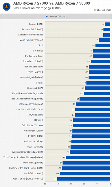 Is a middle-aged eight-core processor enough for modern games?  Compare Ryzen 7 2700X vs Ryzen 7 5800X, Core i7-10700K, and Core i7-11700K