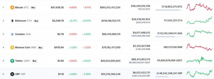 Ethereum surpasses $ 3,500 - for the first time since May