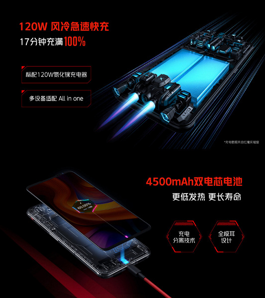 Snapdragon 888 Plus, AMOLED screen, 165Hz, 18GB RAM, 64MP, 4500mAh and 120W.  Introduced RedMagic 6S Pro - One of the Most Powerful Gaming Smartphones