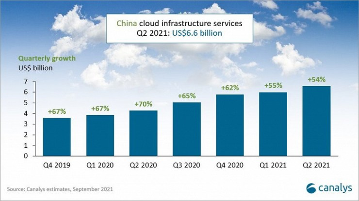 China's cloud infrastructure market grew 54% over the year to $ 6.6 billion