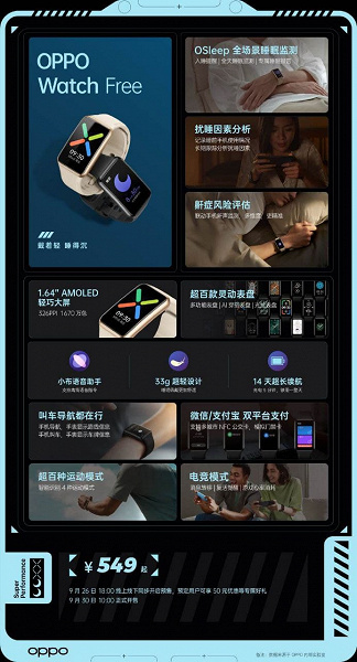 1.64-inch AMOLED screen, heart rate and SpO2 monitoring, water resistance, over 100 training modes and 14 days of battery life for $ 85.  Oppo Watch Free Smartwatch Introduced