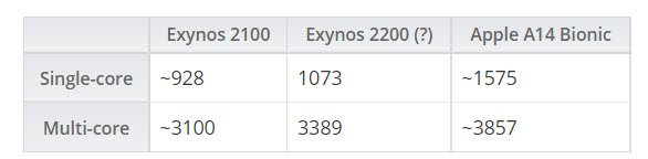 SoC Exynos 2200 is much inferior in performance to last year's Apple A14 Bionic and is not far from Exynos 2100