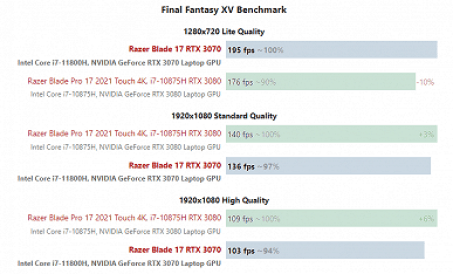 When the GeForce RTX 3080 is slower than the RTX 3070. In the case of Razer Blade 17 gaming laptops, overpaying for an older card