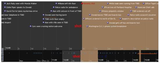 SIMILE Widgets - Data Visualization Web Widgets
