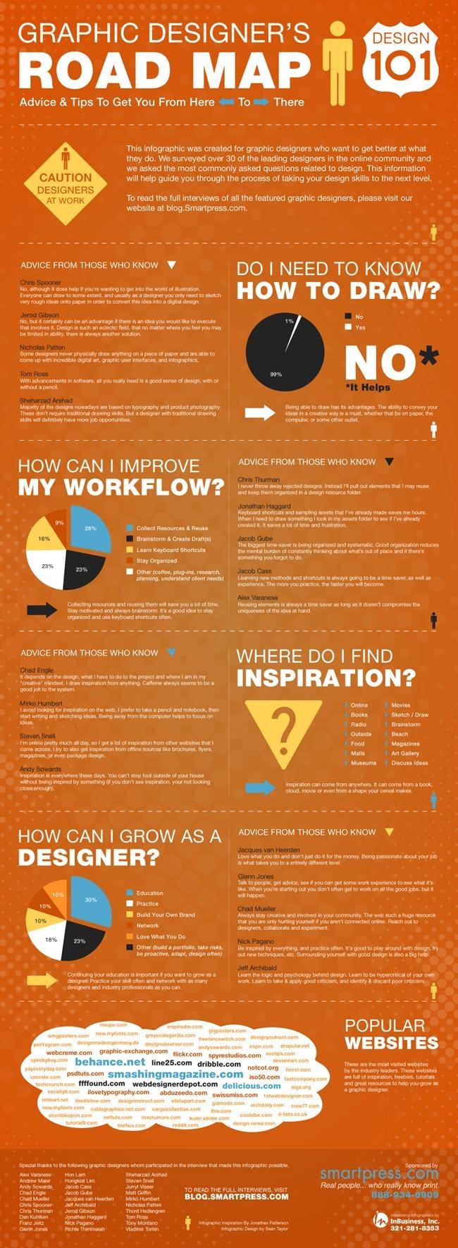 Infographic - Graphic Designer's Roadmap