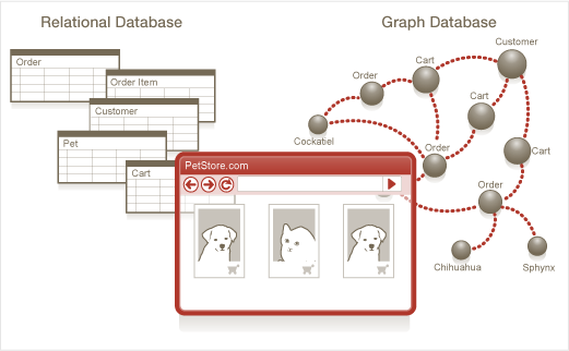 Neo4j graph database