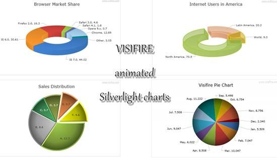 visifire animated Silverlight charts
