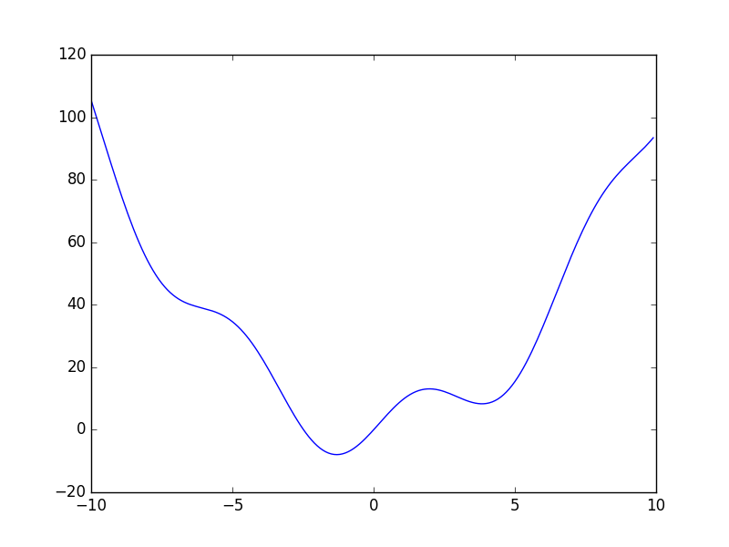 1.5.12.1. Finding the minimum of a smooth function — Scipy