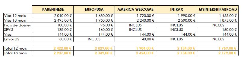 comparatif-visa-j1