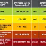 Are you at risk of getting high blood pressure?