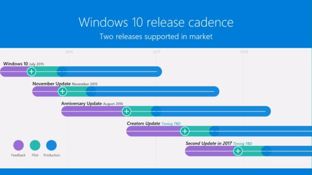 В 2017 выйдет два крупных обновления Windows 10