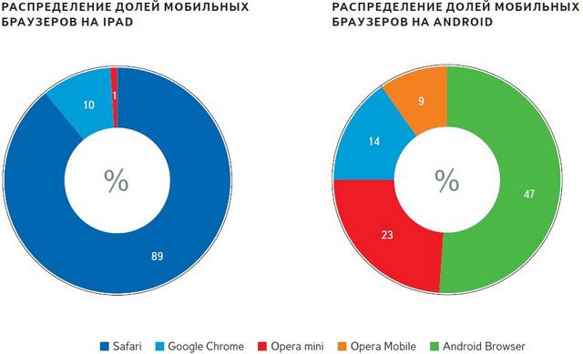 Yandex Browser Ios - Idee per la decorazione di interni - coremc us